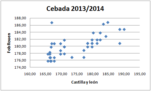 Cebada dispersion 2013-2014