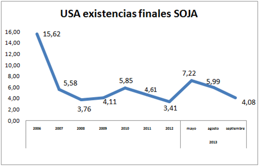 soja ext usa
