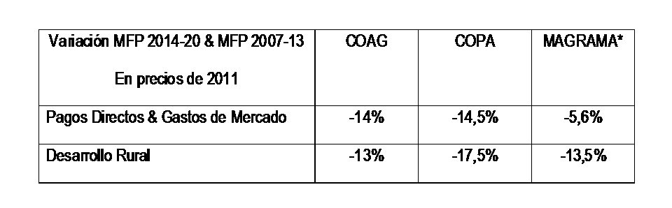 Tabla comparativa MFP 2014-20 con MFP 2007-13