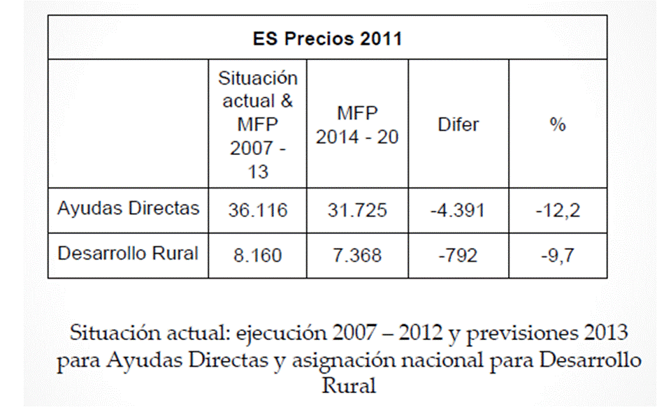 Estimación MAGRAMA MFP 2007-13 Vs 2014-2020