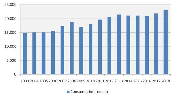 La espiral alcista de costes de producción impide mejorar renta agraria