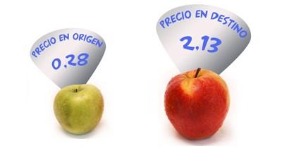 ipod Índice de precios en origen y destino de los alimentos
