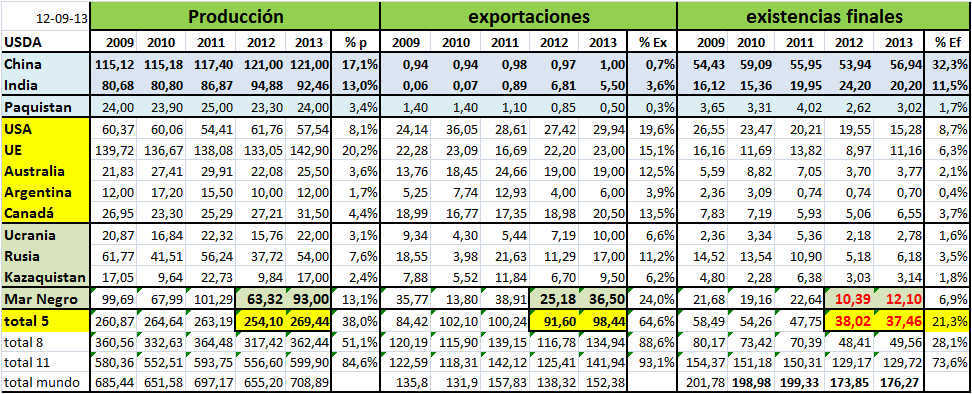 ppales paises exportad